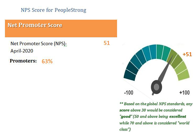 Net Promoter Score (NPS) and its importance in HR Tech